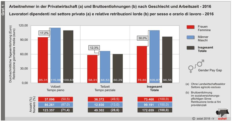 ASTAT-Einkommensunterschiede-von-Mann-und-Frau-in-Südtirol